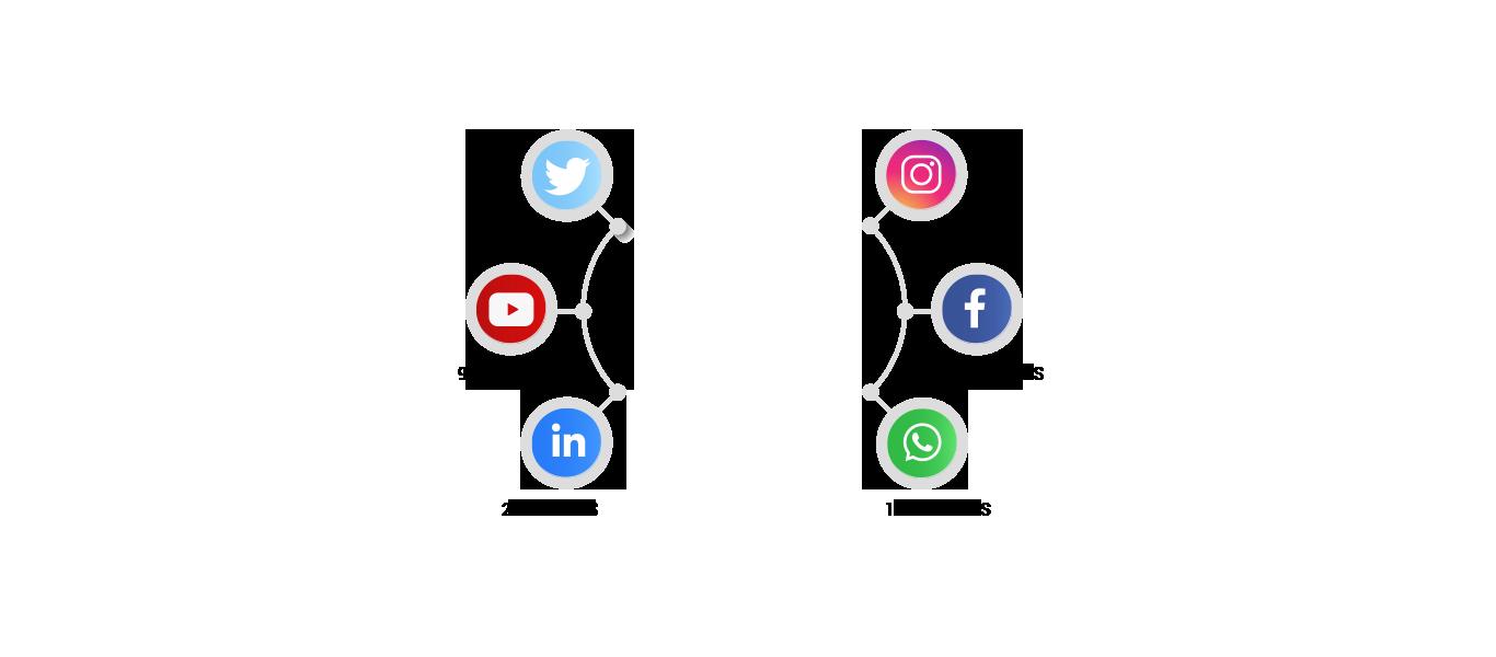 Redes Sociais | O relacionamento começa aqui!